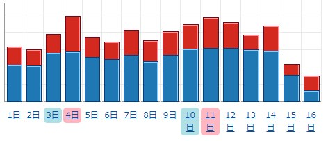 UUとPVのグラフ